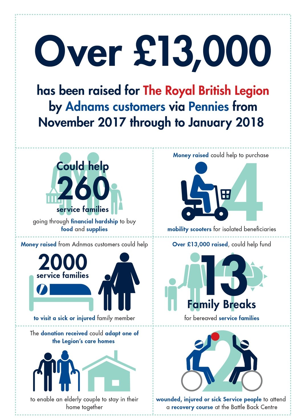 Pennies infographic showing how money raised through the scheme can help service families.